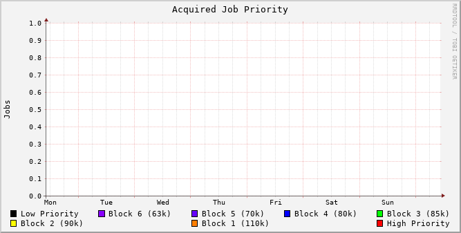 acquired_job_priority_history.png